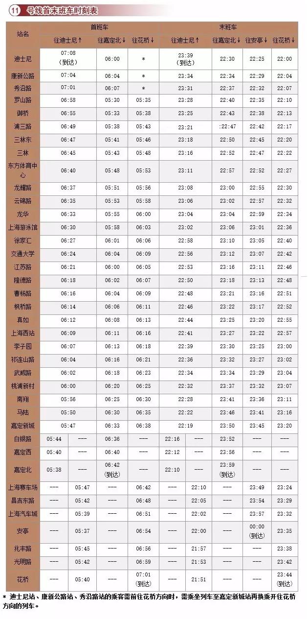 目前,上海市已经有14条地铁线投入运营,上海地铁线的运行时刻表并不都是一致的,比如1号线的首末站车时间是5:30和23:30;而2号线的首末班车时间则为6:00和22:34。此外,地铁行车方向不同,首末班车的时刻表也有差异。下文为您整理了上海14条地铁的运营时刻表,供您查询。 上海地铁最新运营全图  上海运营地铁线有哪些?