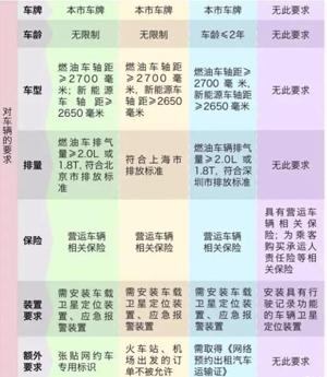 《网络预约出租汽车经营服务管理暂行办法》