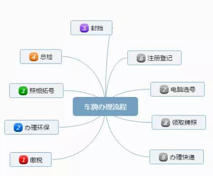 车牌号码自选网  二,2017年北京新车上牌流程