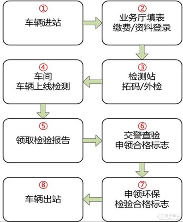 三亚车辆年检流程图